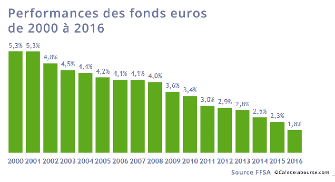 performance_fonds_euros_2000_2016