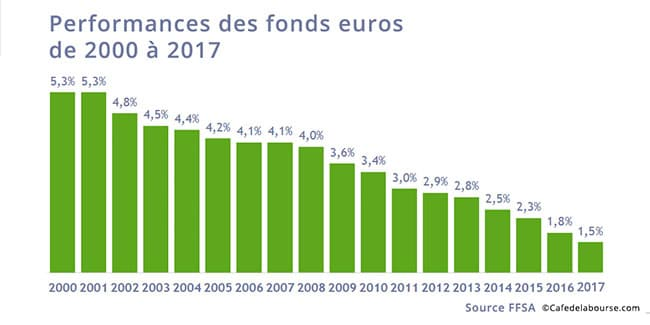 Performances-fonds-euros-2000-2017