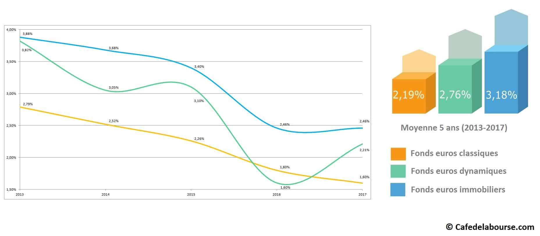 performance fonds en euros classique dynamique immobilier