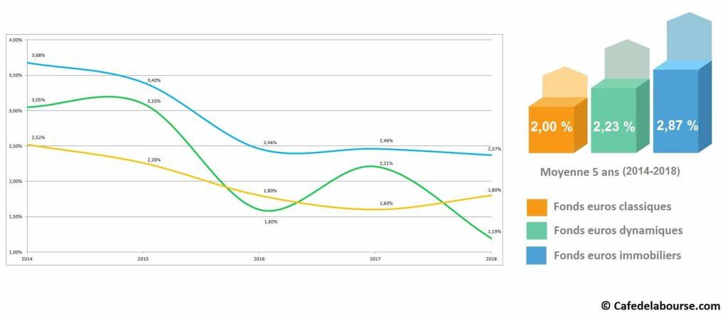 performance-fonds-euros-classique-dynamique-immobilier