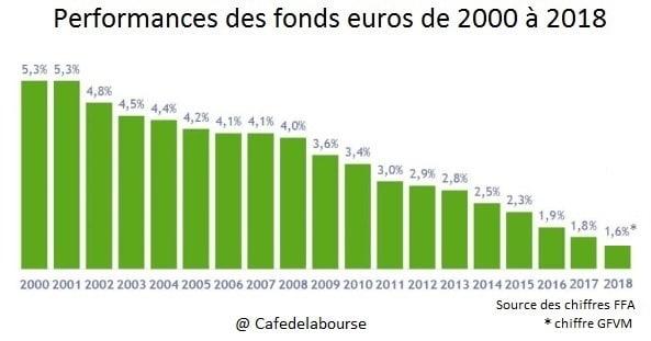 performances fonds euros de 2000 à 2018
