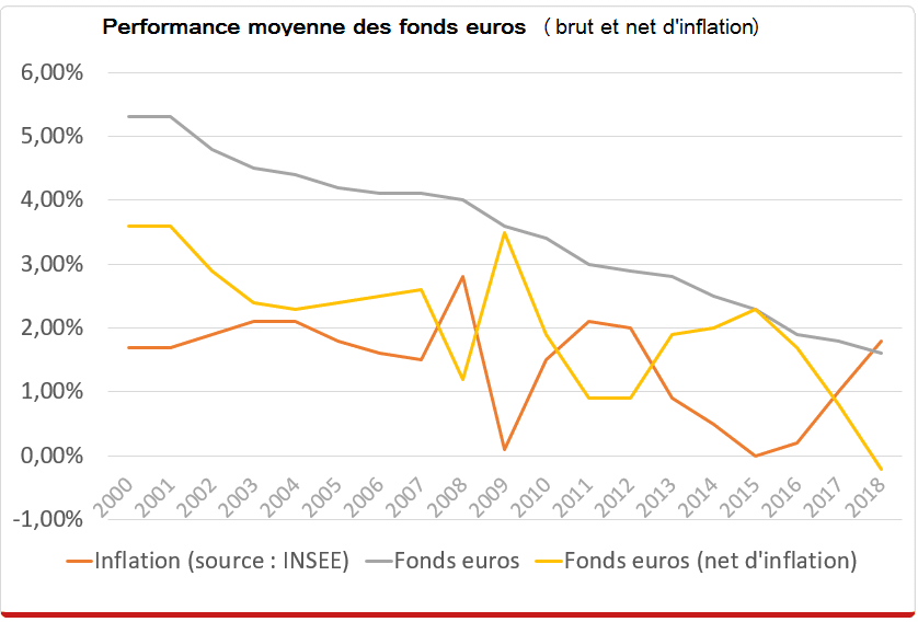 performance-fonds-euro