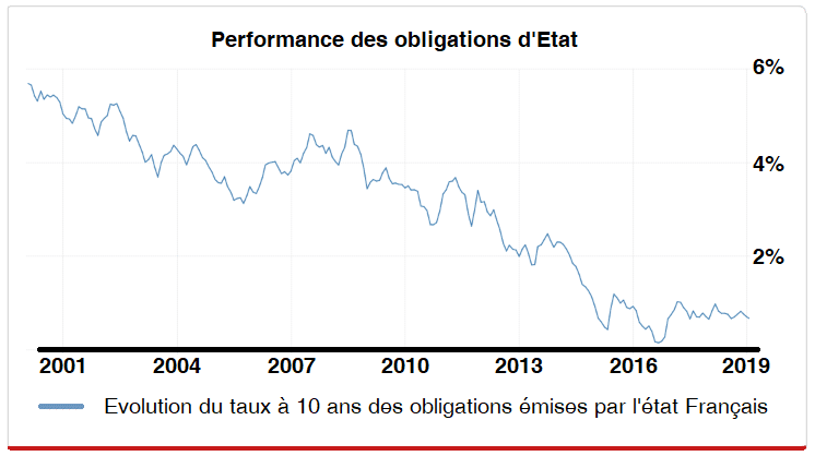 performance-obligations-etat