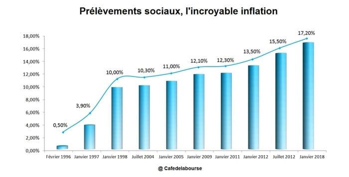 inflation-prelevements-sociaux