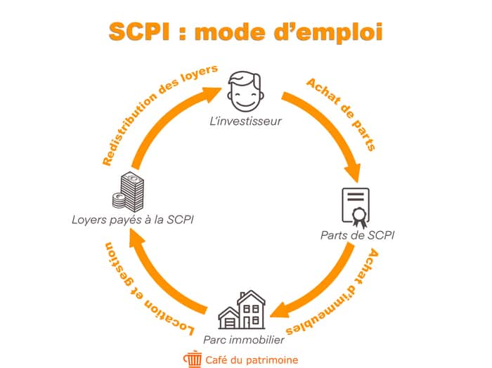 investir-scpi-placement-financier