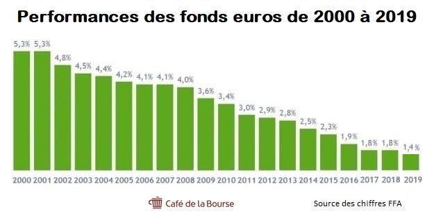 L'Argent ( économie, Bourse, impôts, emprunts....) - Page 38 Assurance-vie-fonds-euros-performance-2000-2019