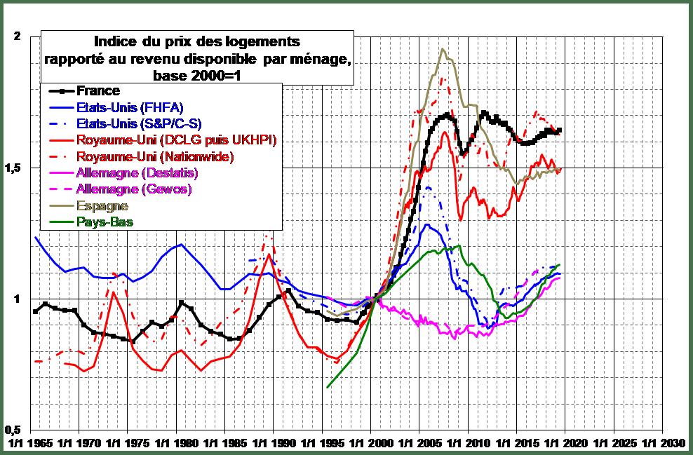 difference-prix-logement-revenu-menages