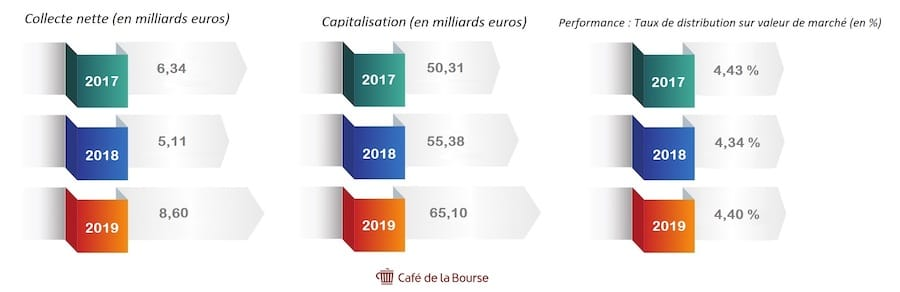 scpi-collecte-capitalisation-performance 2020