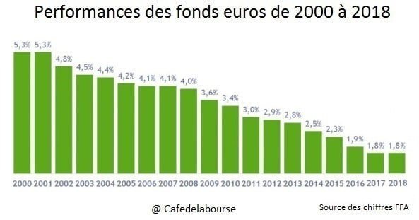 performances-fonds-euros-2000-2018