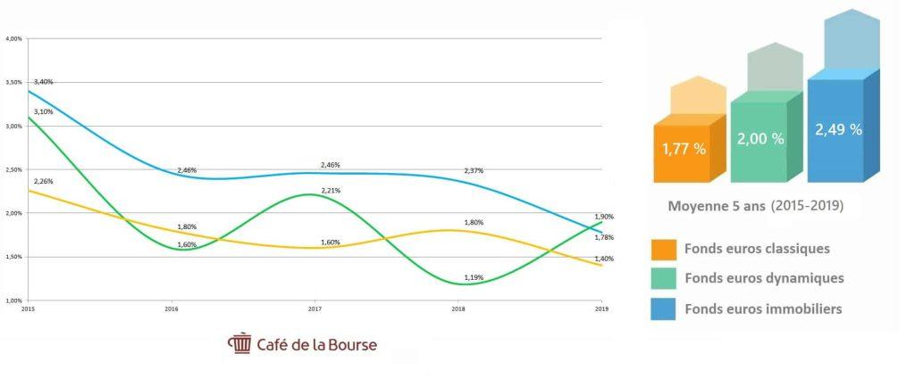performance-fonds-euros-classique-dynamique-immobilier 2015-2019