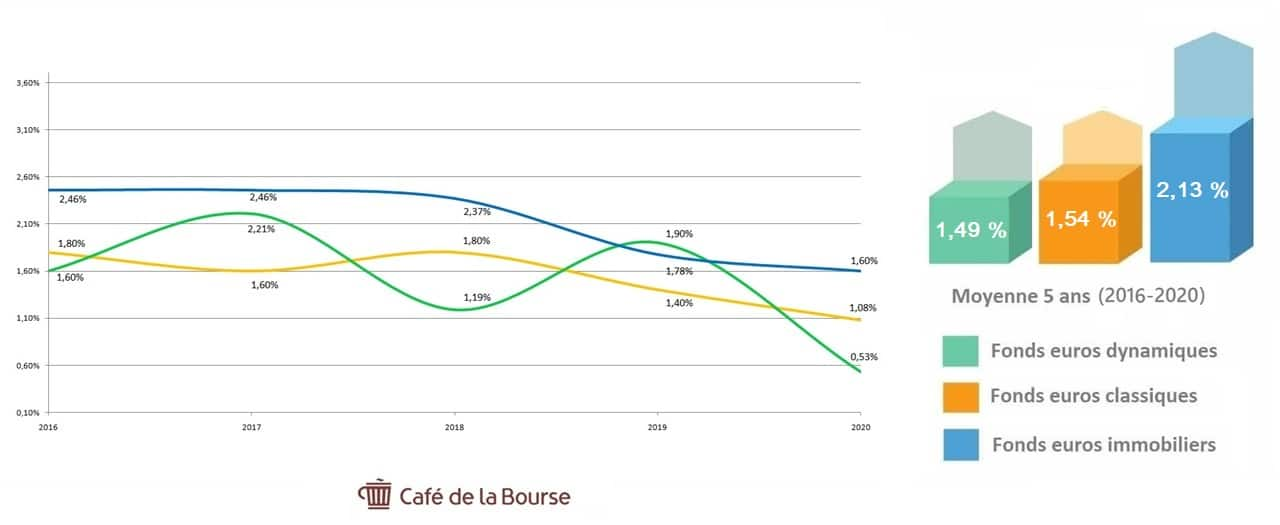 fonds euros alternatif performance 2016-2020