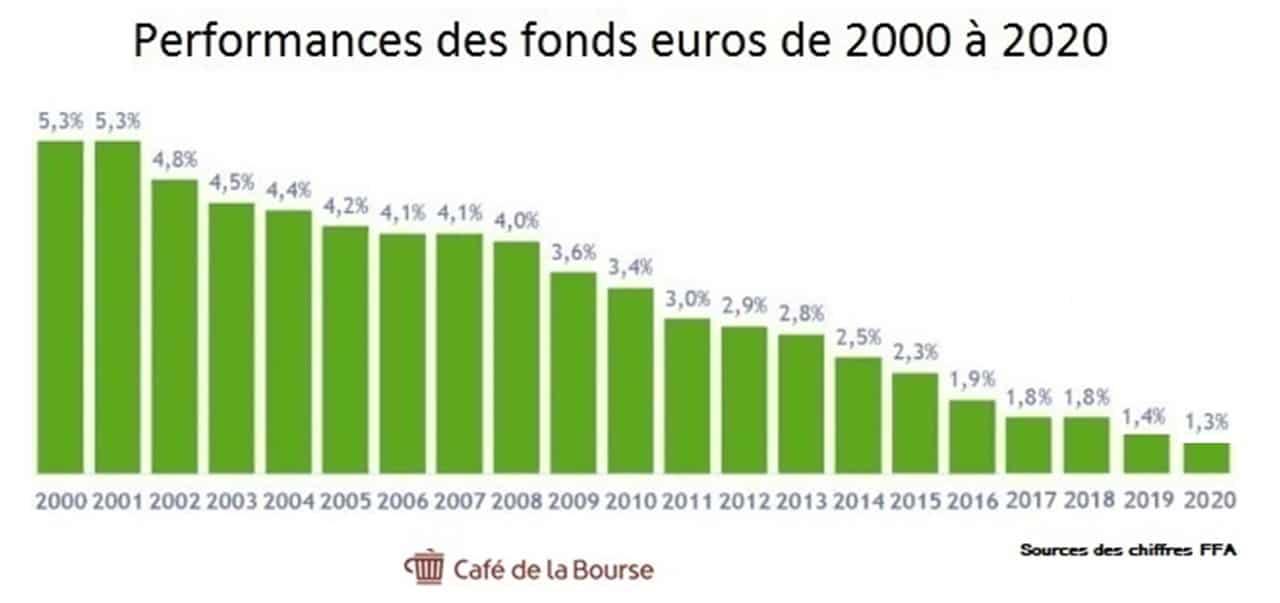 performances fonds euros 2000-2020