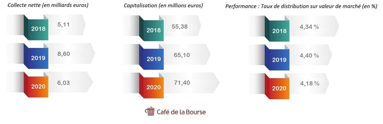 collecte-capitalisation-rendement-scpi-2018-2020