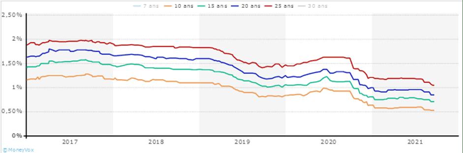 moyenne taux de marchecredit immobilier 2017 2021